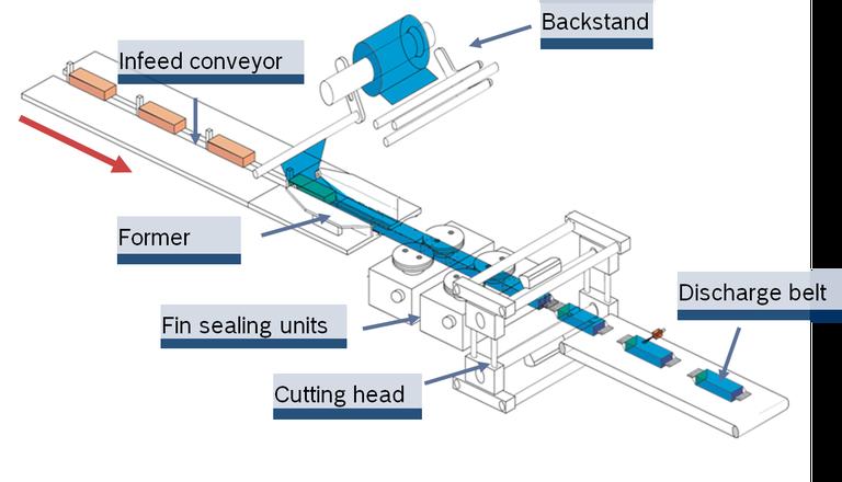 flow-wrapper-principle.png
