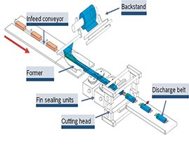 Principle of Operation of a Horizontal Flow Wrap Machine